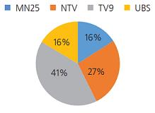 График 3. Арилжааны телевизүүдийн  сонгогчдын боловсролд зарцуулсан цаг