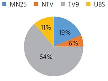 График 2. Арилжааны телевизүүдийн далд  сурталчилгааны хувь, хэмжээ