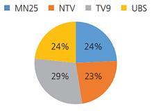 График 4. Арилжааны телевизүүдийн  төлбөртэй сурталчилгааны хувь, хэмжээ